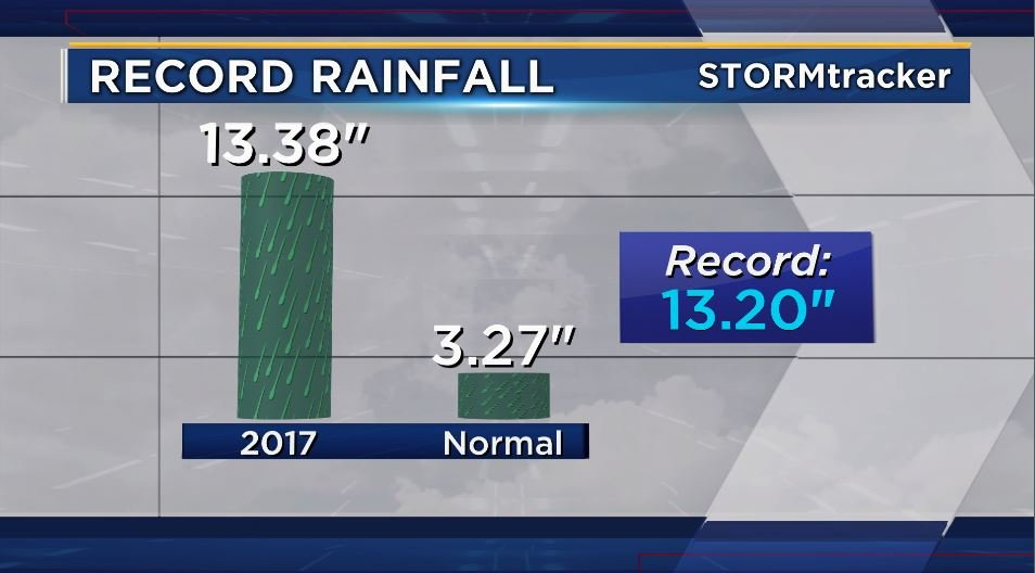 October 2017 is officially the wettest October on record