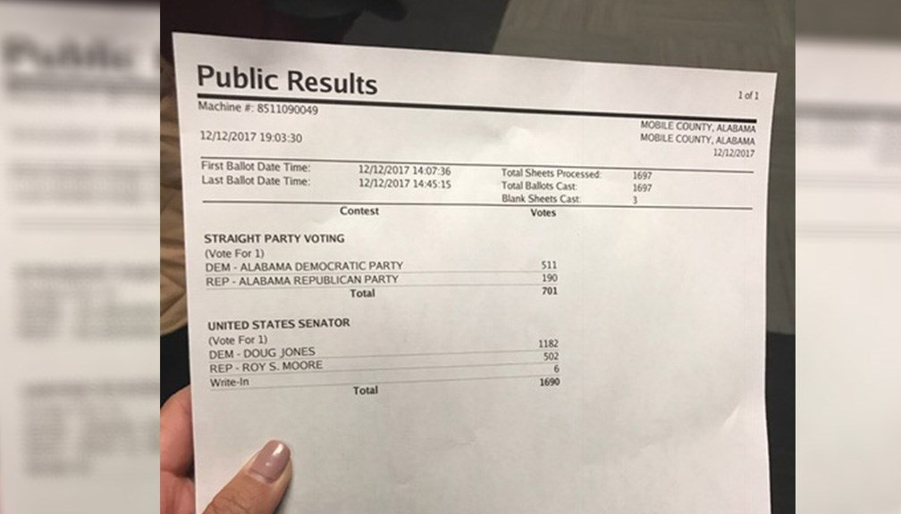 Of the more than 1,600 absentee votes in Mobile County, Doug Jones has pulled more votes than Republican candidate Roy Moore. Photo: FOX10 News