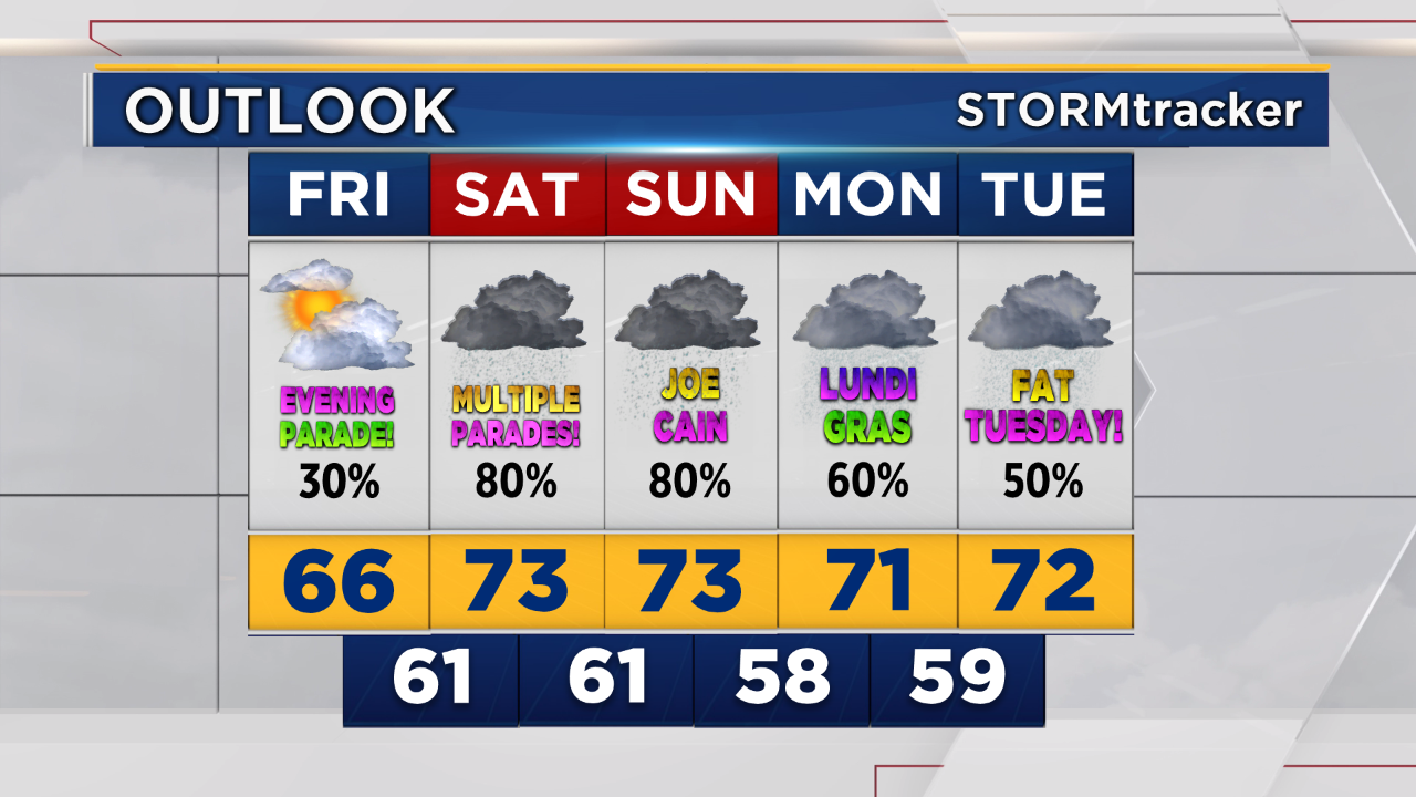 5 Day Outlook